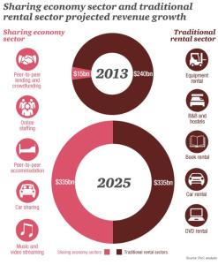 Sharing Economy PWC